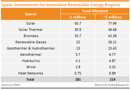 Spain - Investments for Innovative Renewable Energy Projects