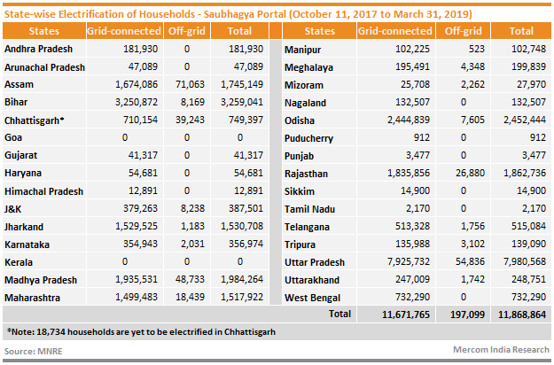 State-wise Electrification of Households - Saubhagya Portal (October 11, 2017 to March 31, 2019)