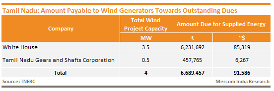 Tamil Nadu - Amount Payable to Wind Generators Towards Outstanding Dues