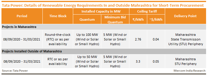 Tata Power - Details of Renewable Energy Requirements In and Outside Mahrashtra for Short-Term Procurement