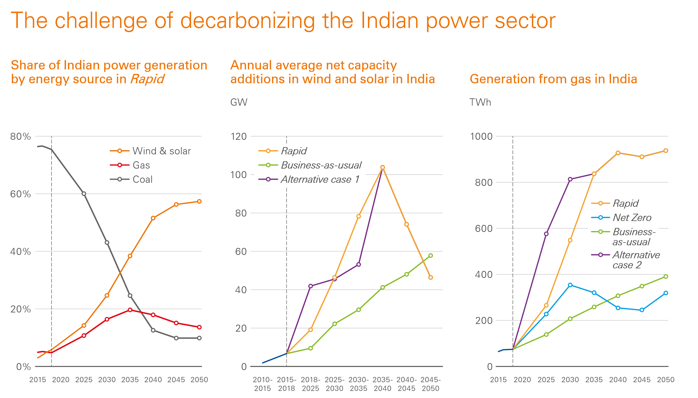 The challenge of decarbonizing the Indian power sector