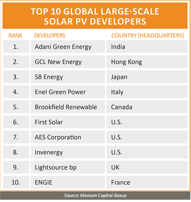 Top 10 Global Large-Scale Solar PV Developers