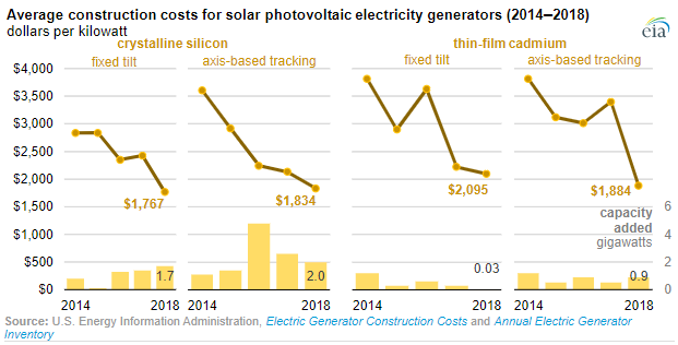 Construction Cost for Solar Projects Fell by 50% in the US During 2013-18