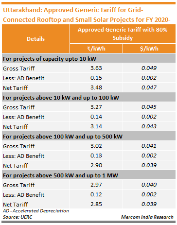Uttarakhand_Approved Generic Tariff for Grid-Connected Rooftop and Small Solar Projects for FY 2020-21