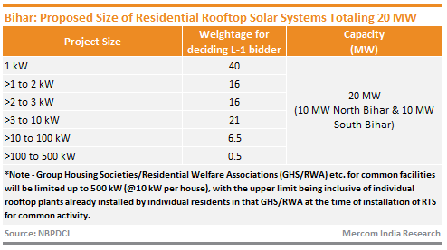 Bihar_Proposed Size of Residential Rooftop Solar Systems Totaling 20 MW