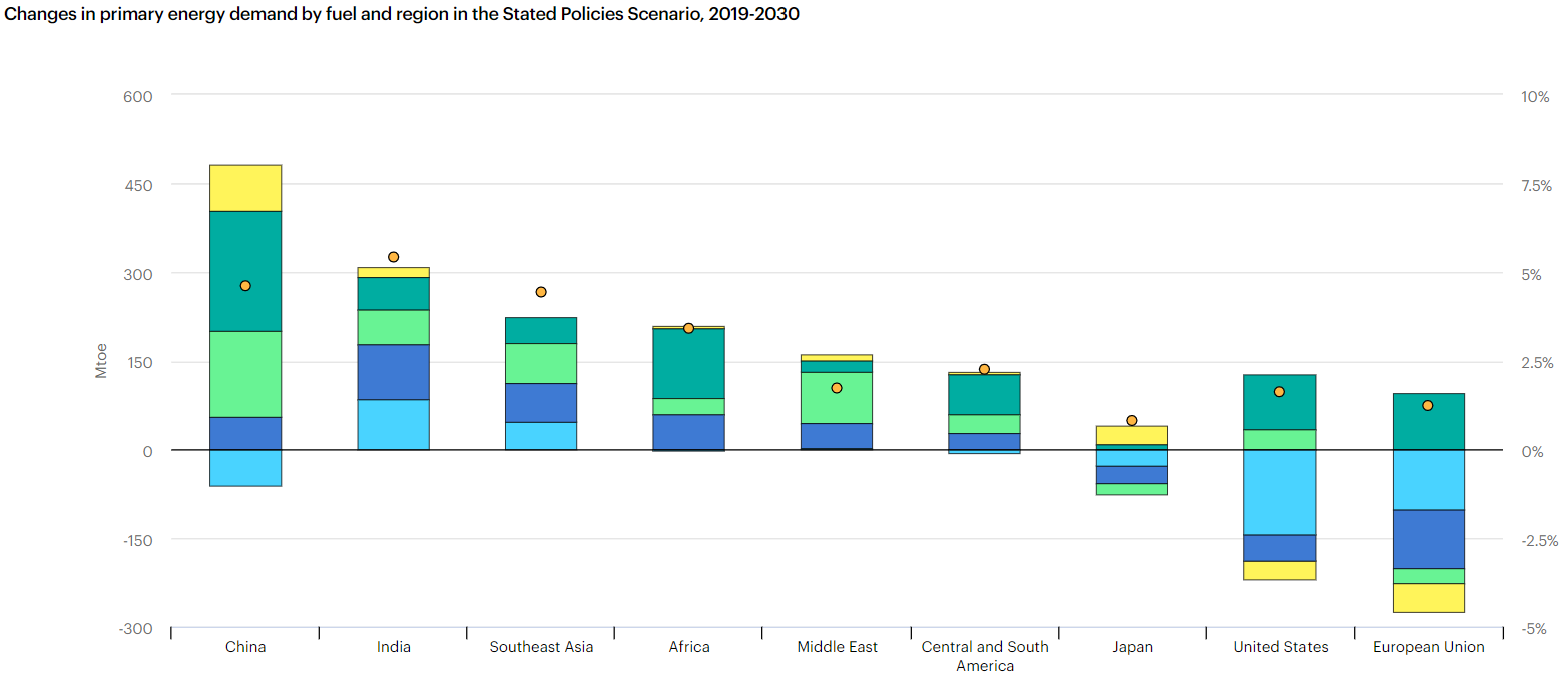 Change in Primary Energy Demand by Fuel and Region