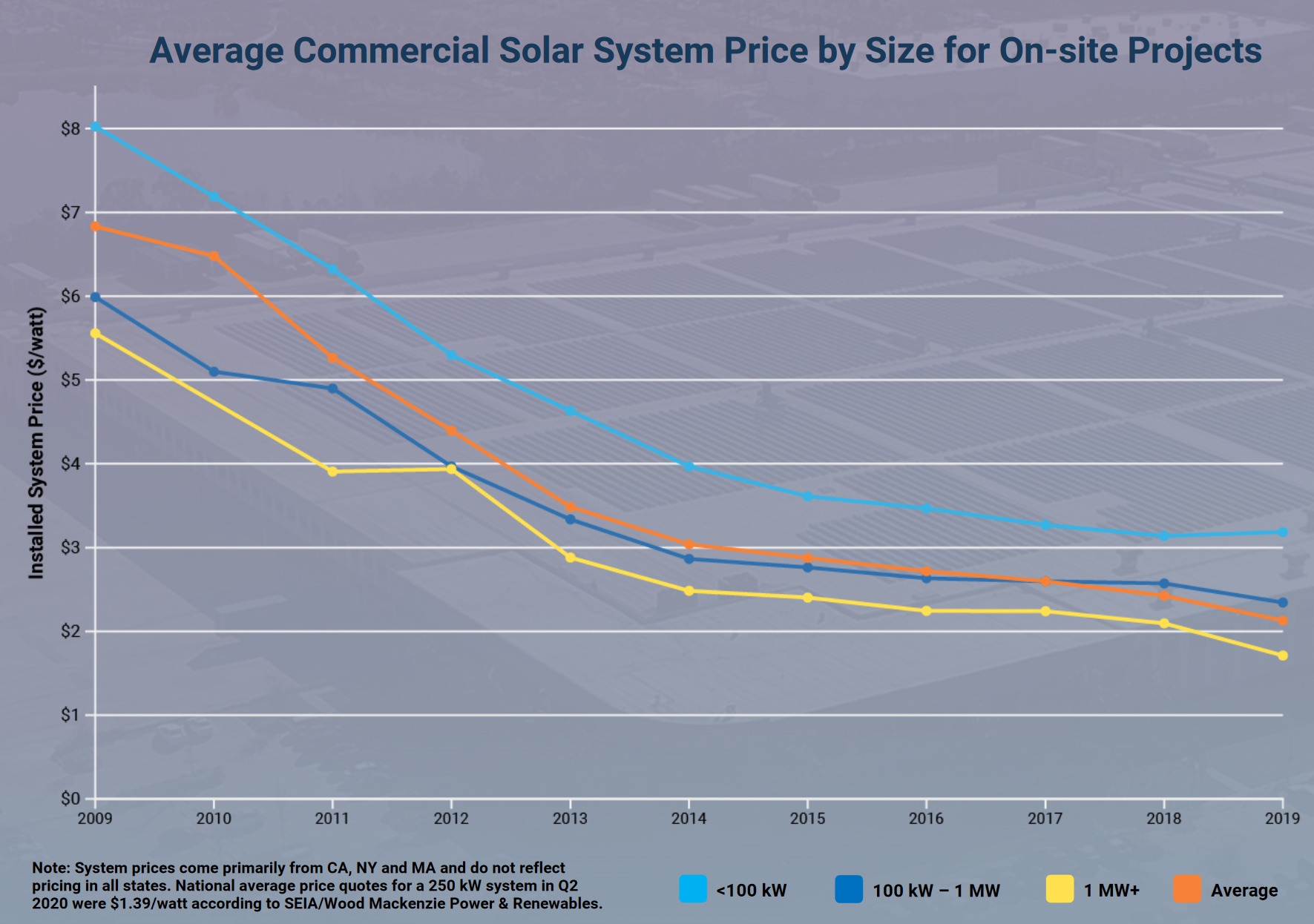 Price Decline Fules Commercial Solar Growth