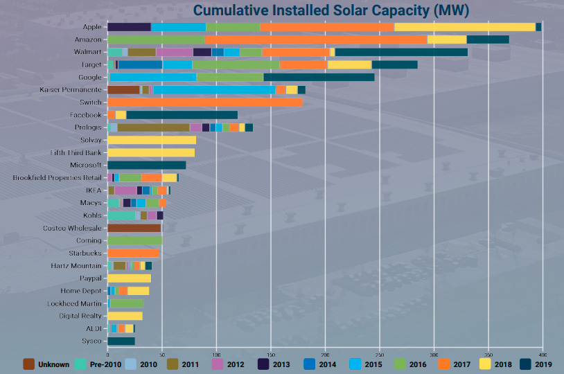 Cumulative Installed Solar Capacity