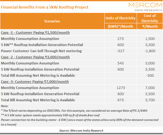 Financial Benefits From a 5kW Rooftop Project