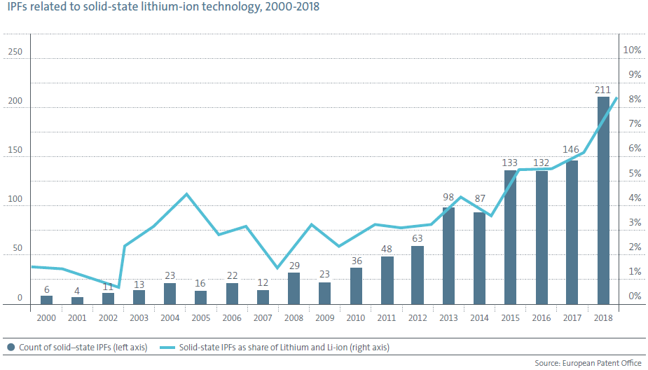 IPFs Related to Solid-state Lithium-ion Technology 2000-2018