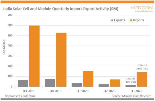 India Solar Cell and Module Quarterly Import-Export Activity ($M)