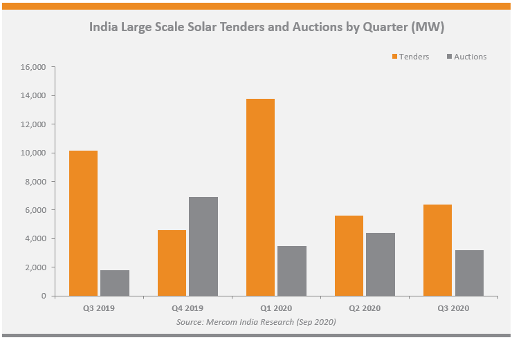 India Solar Tenders and Auctions By Quarter