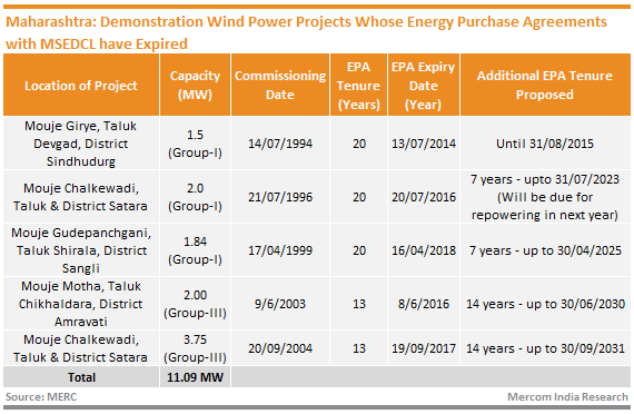 Maharashtra_Demonstration Wind Power Projects Whose Energy Purchase Agreements with MSEDCL have Expired