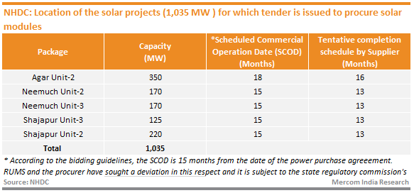 NHDC_Location of the solar projects (1,035 MW ) for which tender is issued to procure solar modules
