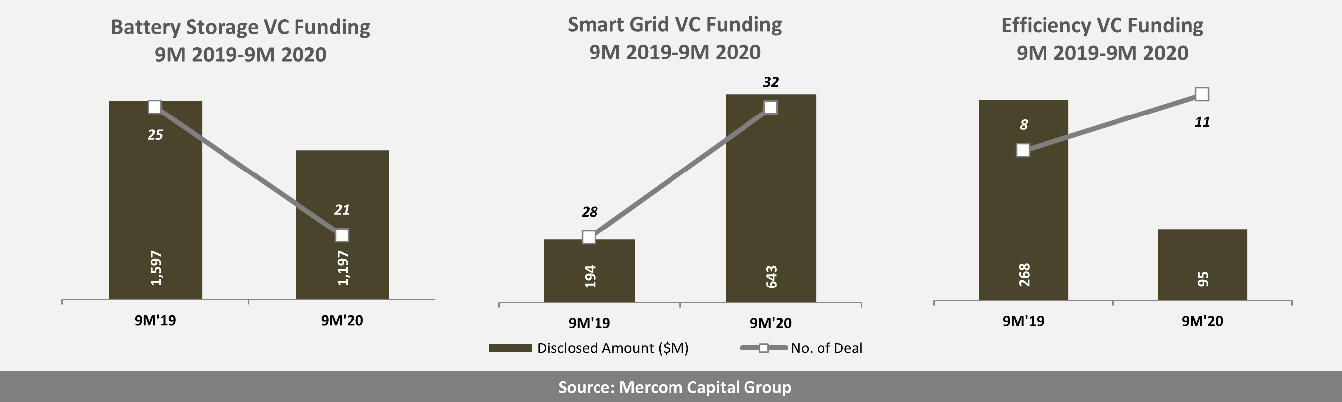 Battery Storage Smart Grid and Energy Efficiency VC Funding