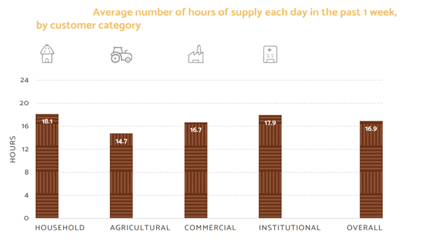 Average number of hours of supply each day in the past one week