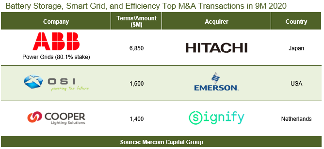 Battery Efficiency and SG Top M&A Transactions