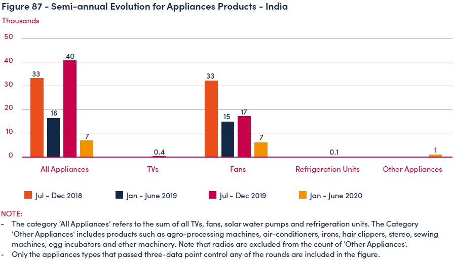 Semi-annual Evolution for Appliances Products - India
