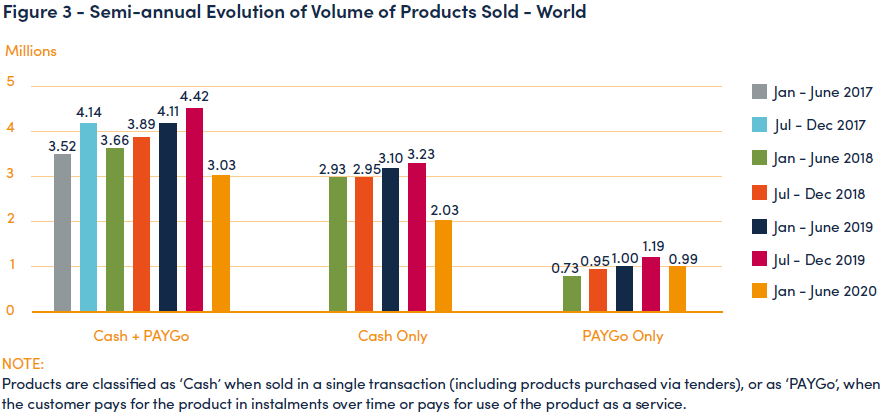 Semi-annual Evolution of Volume of Products Sold - World