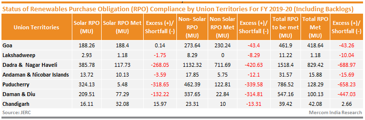 Status of Renewables Purchase Obligation (RPO) Compliance by Union Territories For FY 2019-20 (Including Backlogs)