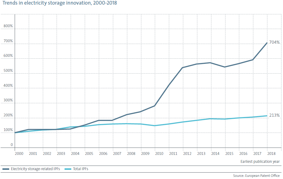 Trends in Electricity Storage Innovation 2000-2018