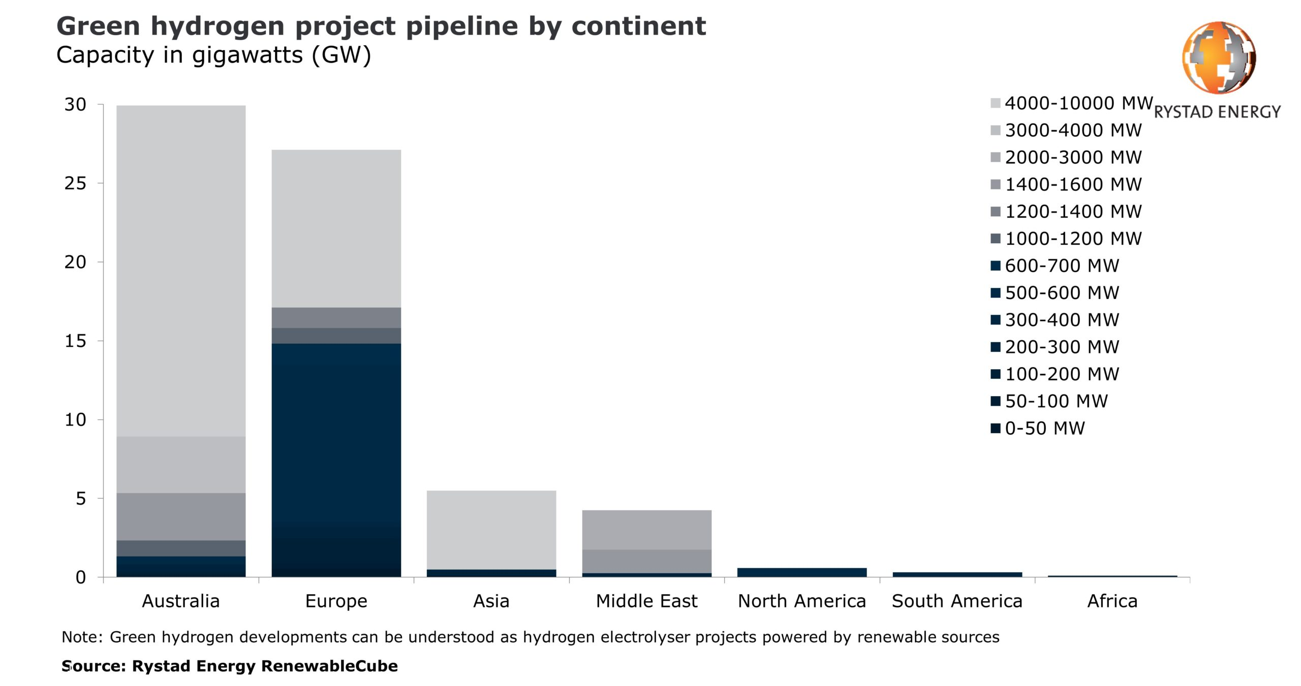 Green Hydrogen Project Pipeline by Continent
