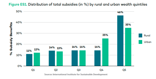 Distribution of Total Subsidies