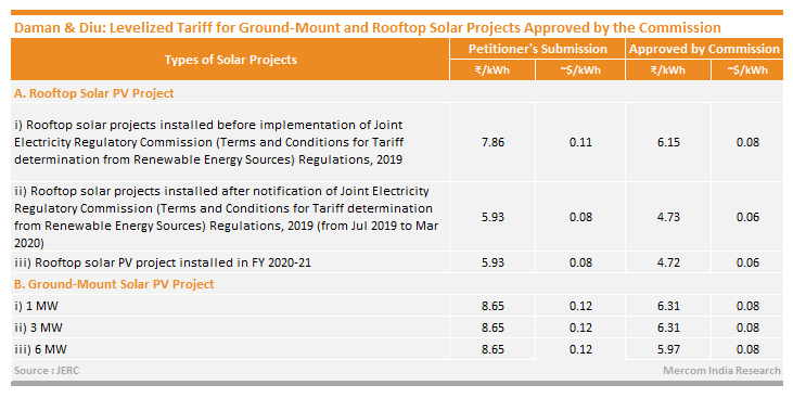 Daman & Diu: Levelized Tariff for Ground-Mount and Rooftop Solar Projects Approved by the Commission