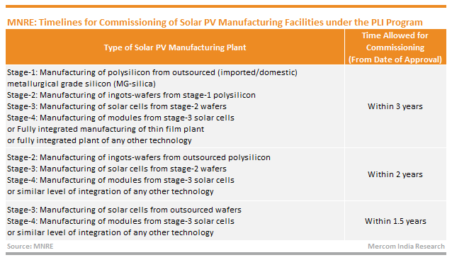 MNRE: Timelines for Commissioning of Solar PV Manufacturing Facilities under the PLI Program