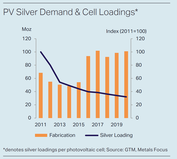 PV Silver Demand and Cell Loading